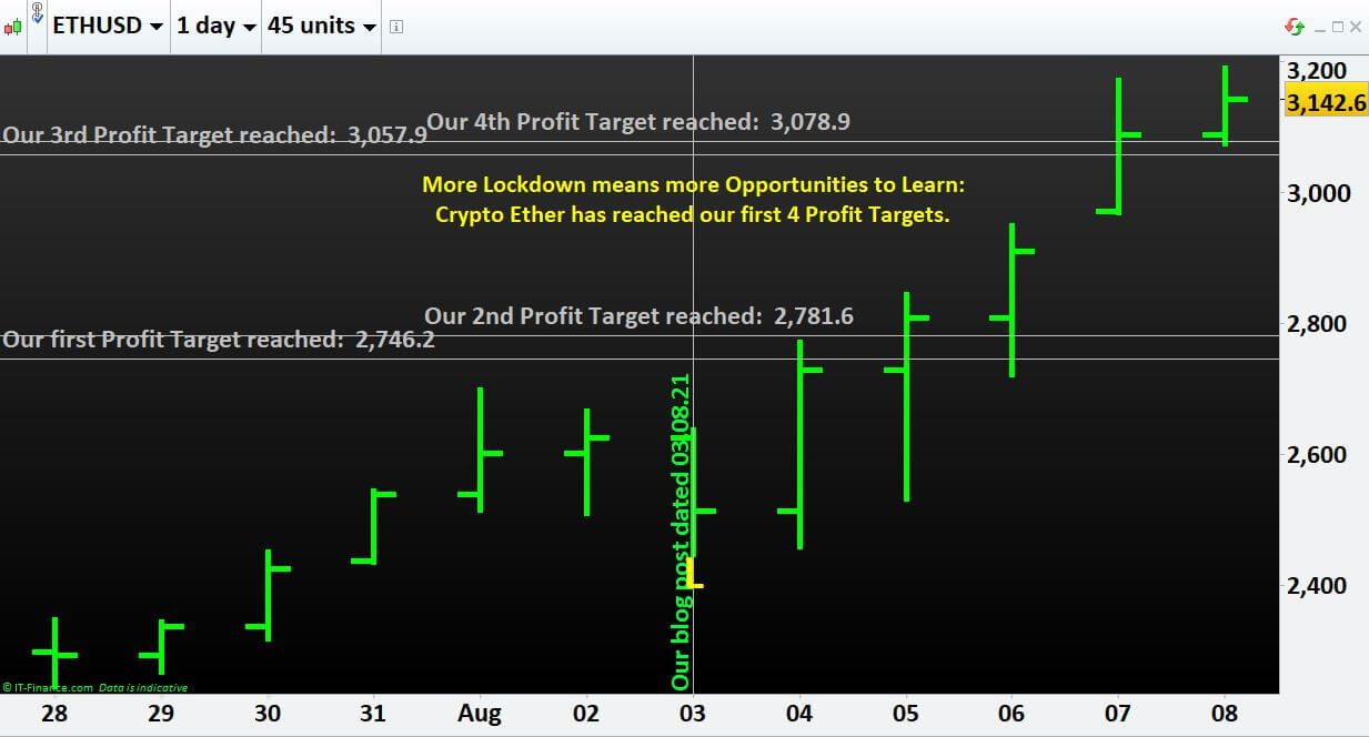 More Lockdown means more Opportunities to Learn- Crypto Ether has reached our first 4 Profit Targets.