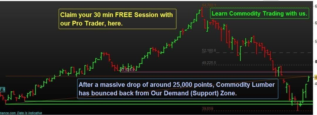 Power of Scientific Method of Market Analysis.