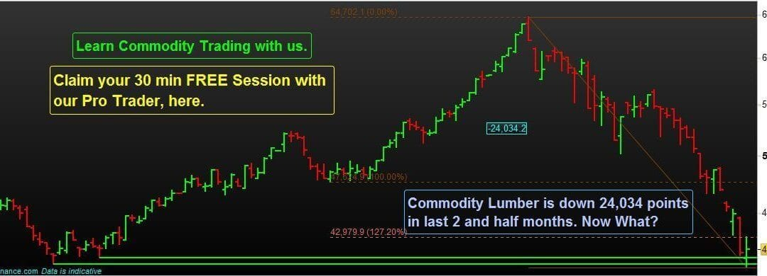 Commodity Lumber is down 24,034 points in last 2 and half months. Now What?