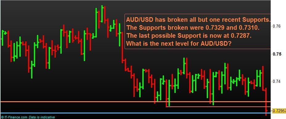 Forex Currency Pairs-N-P-Financials-Trading-AUD-USD-Aug-2018