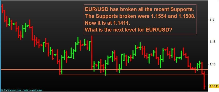 Forex Currency Pairs-N-P-Financials-Trading-EUR-USD-Aug-2018