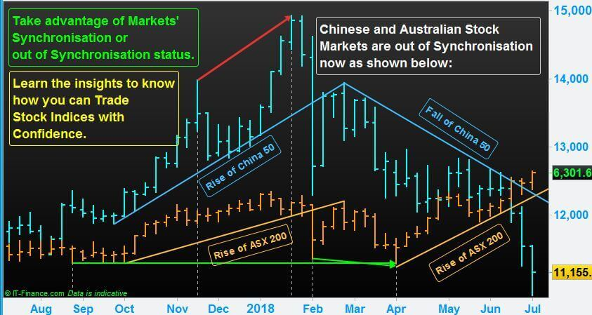 N-P-Financials-Stock-Markets-Indices-Trading-China-50-Australia-200