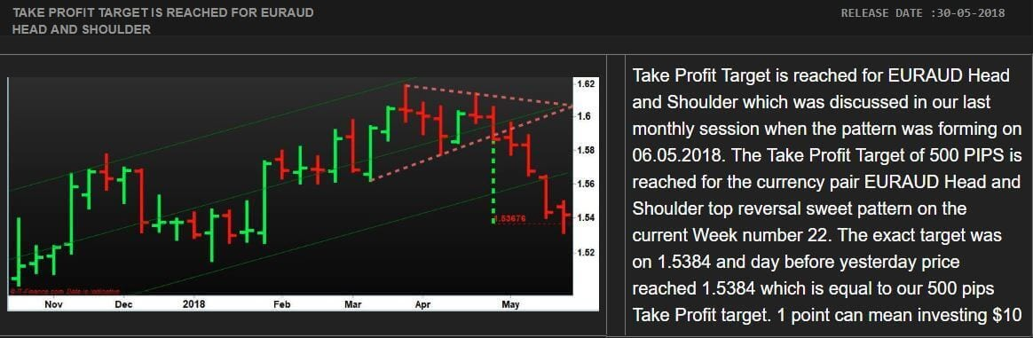 Most Accurate Forex Trading Strategy for EUR/AUD