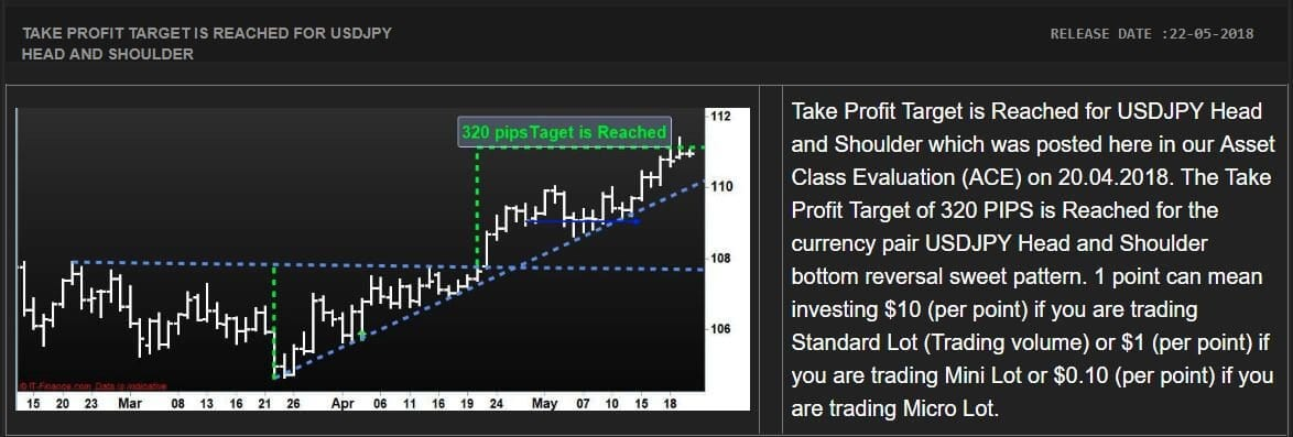 Most Accurate Forex Trading Strategy for USD/JPY