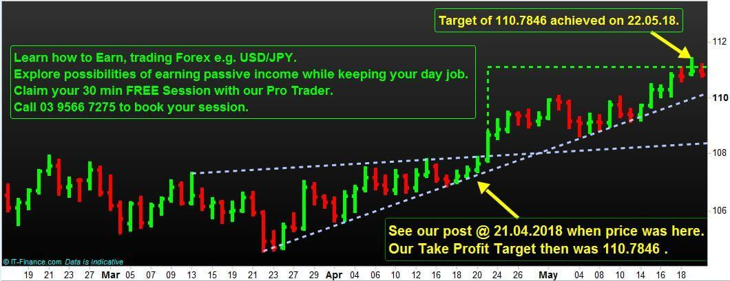 As we Said, so it Happened for Forex Currency USD/JPY Trading Pair.