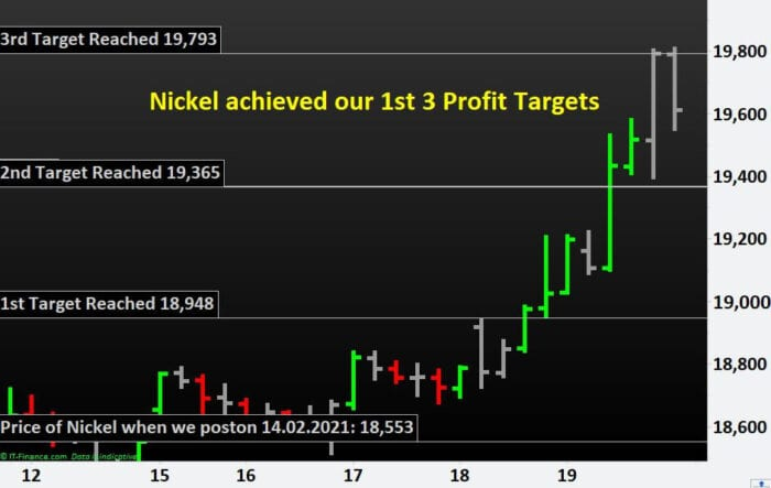 Nickel achieved our 1st 3 Profit Targets