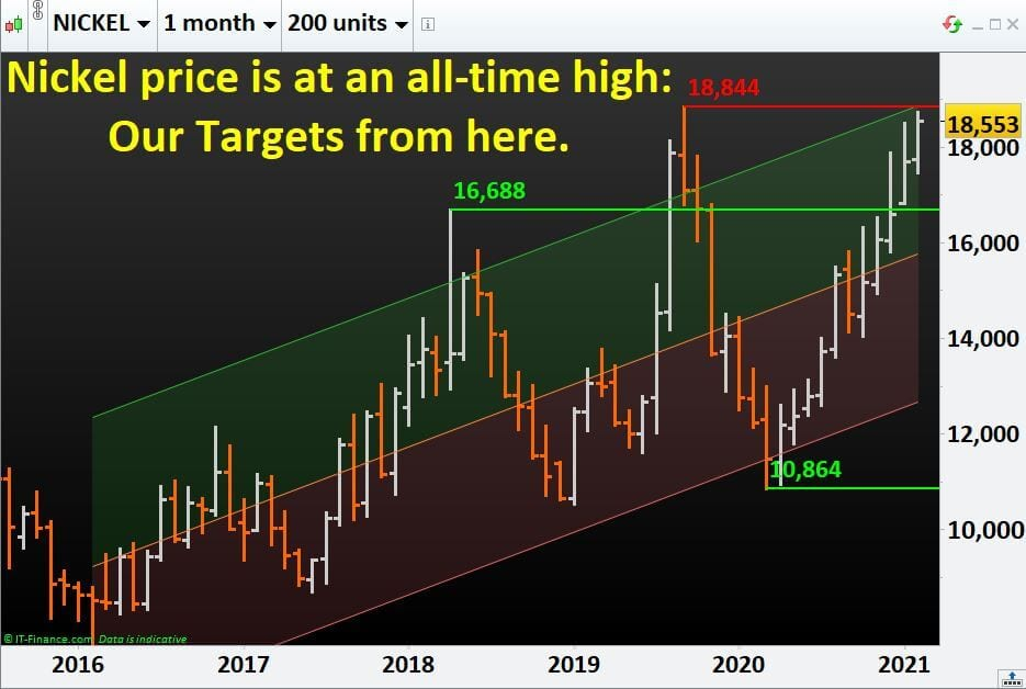 Nickel price is at an all-time high: Our Targets from here.