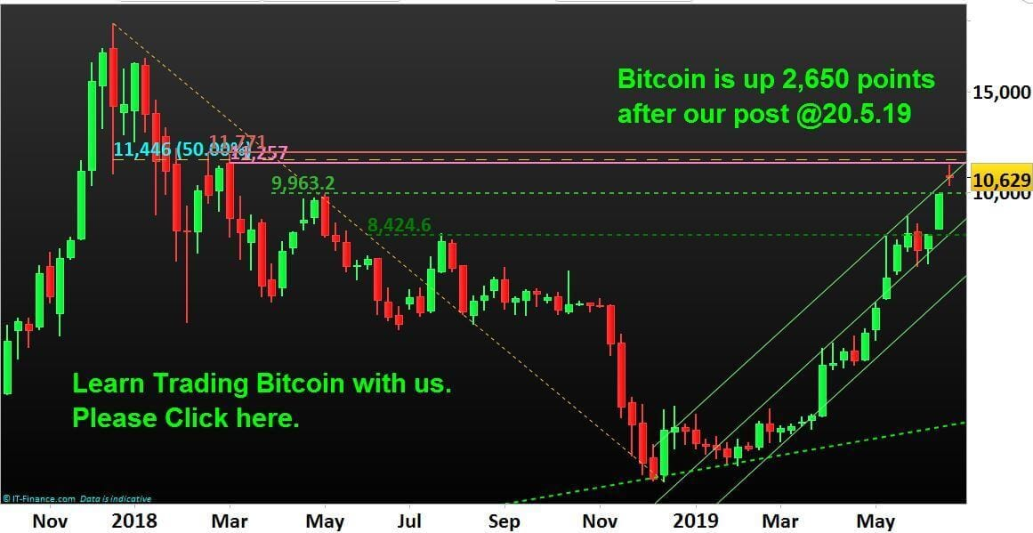 Opportunity-Bitcoin-Trading-Best-Education-NP-Financials