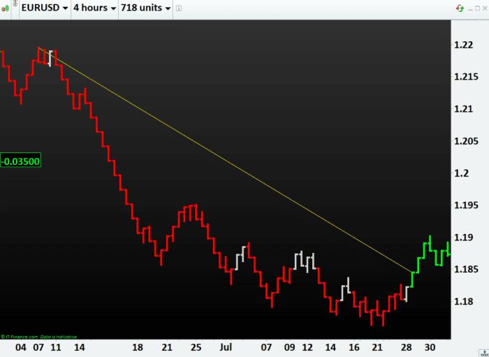 REVOLUTION in Forex Trading EURUSD