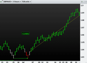 REVOLUTION in Forex Trading GBPAUD