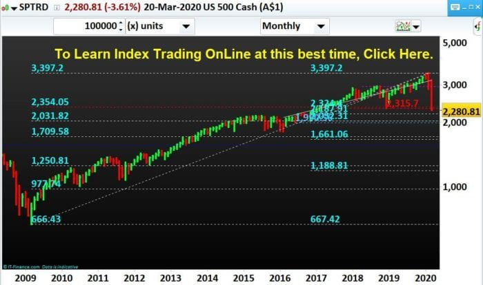 S&P 500-Stock-Index-SPX 500-Trading