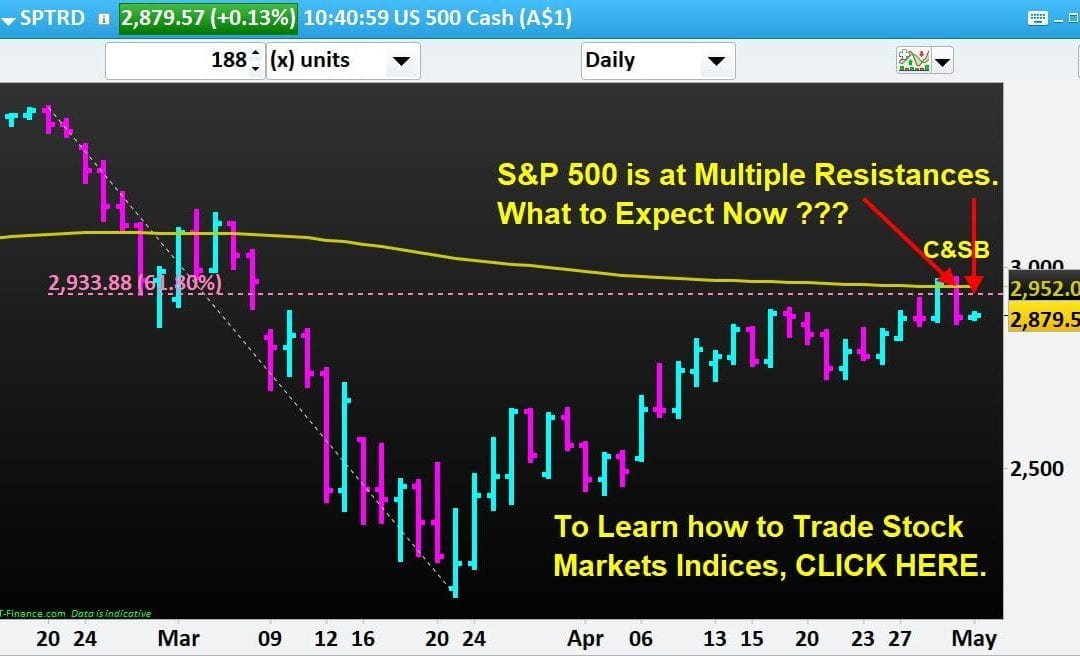 S&P 500 is at Multiple Resistances. What to Expect Now???