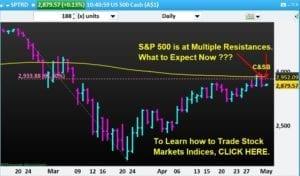 S&P 500 stock market index (SPX500, SP 500)