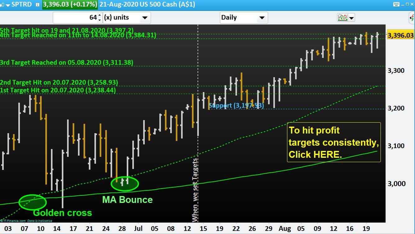 S&P-500 index hits our 5th profit target and made all time high