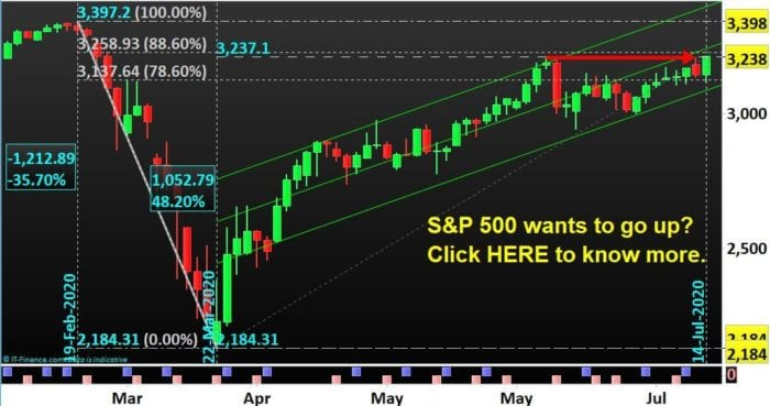 S&P 500 (SP500) wants to go up.