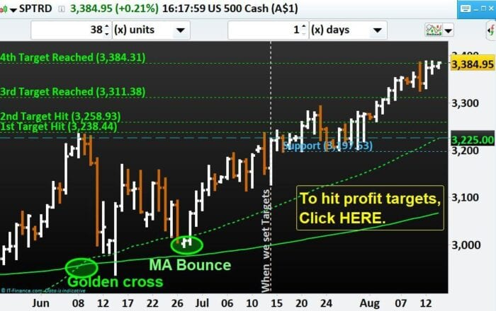 SPX500 index hits our 4th profit target