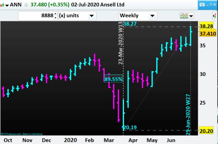Share trading portfolio- ANN- Ansell