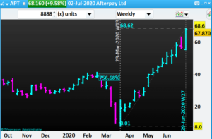 Share trading portfolio- APT- Afterpay