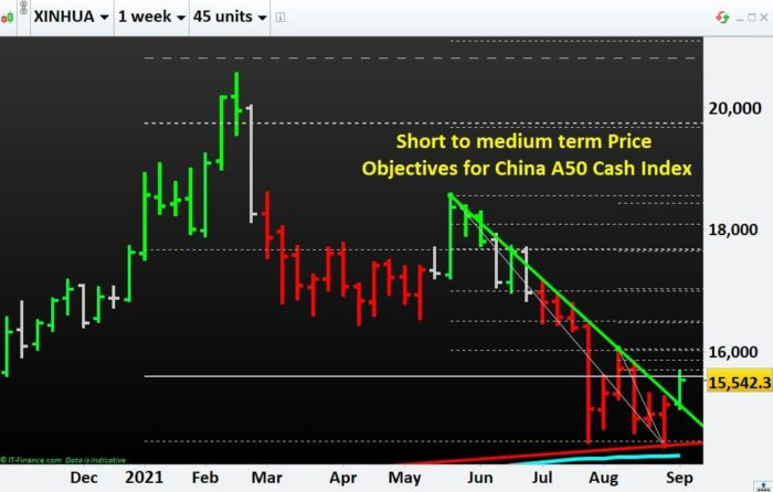 Short to medium term Price Objectives for China A50 Cash index