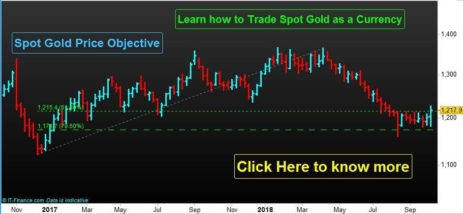 Recent Price Objective Analysis for Spot gold (XAU/USD)