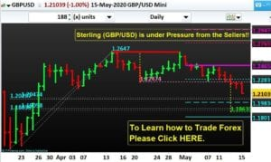 Sterling (GBP/USD) is under Pressure from the Sellers