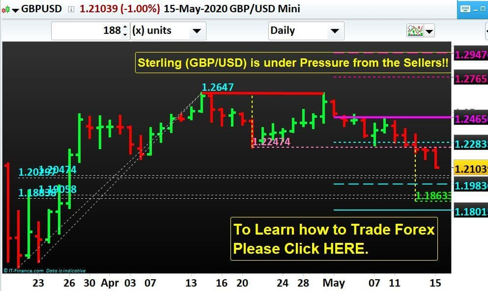 Sterling (GBP/USD) is under Pressure from the Sellers!!