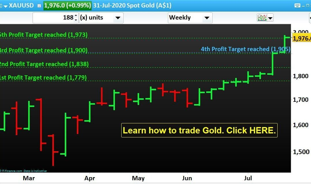 Success followed by Success. Gold reached our 5th Profit Target set on April, 26 2020.
