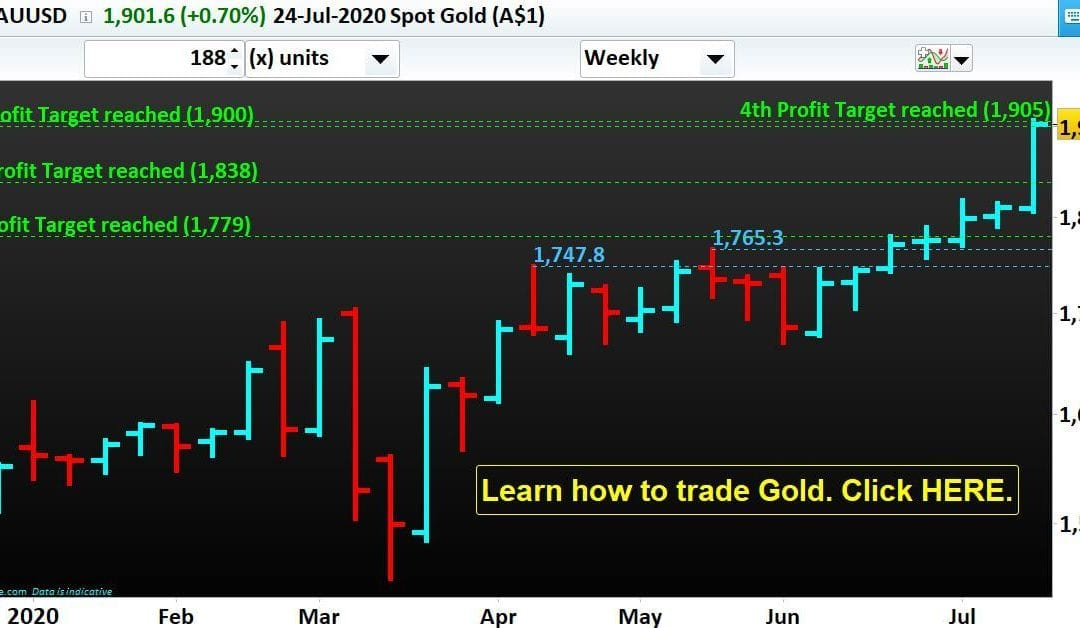 Successful again. Gold reached our 4th Profit Target set on April, 26 2020.
