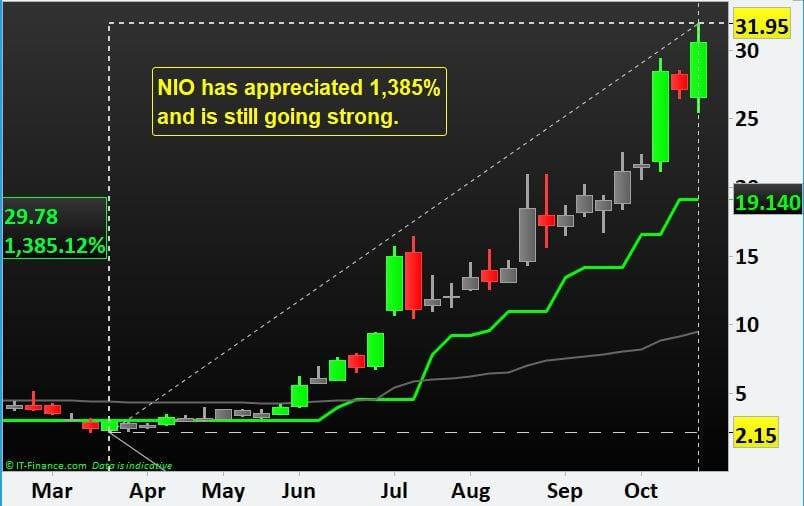 Tesla Motors Inc vs. NIO Inc ADR- Share Price Comparison