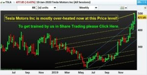 Tesla Motors Inc is mostly over-heated now at this Price level! In this blog post we will talk about, Price Action Trading of an USA Share, viz. Tesla Motors Inc as it is happening now.
