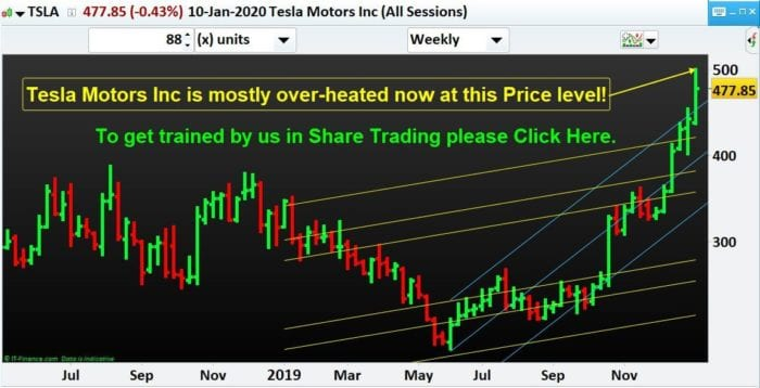 Tesla Motors Inc is mostly over-heated now at this Price level!