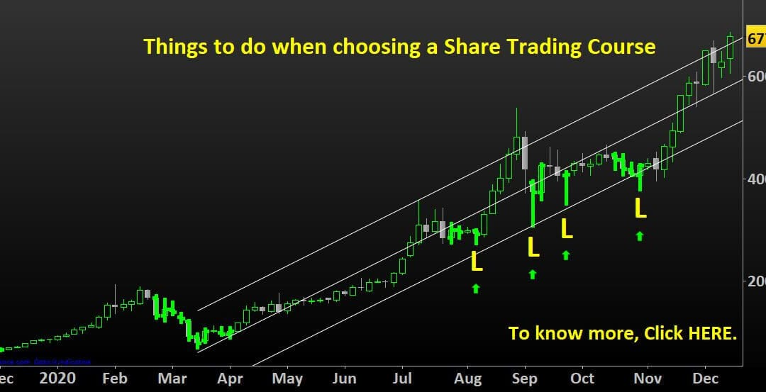 Things to do when choosing a Share Trading Course