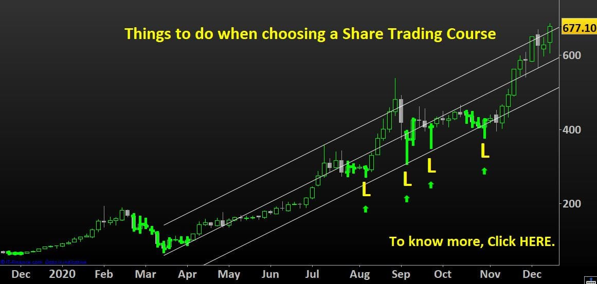 how to do Share Trading