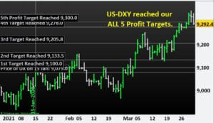 US-DXY reached all our 5th Profit Targets. Learn how to Trade Indices.