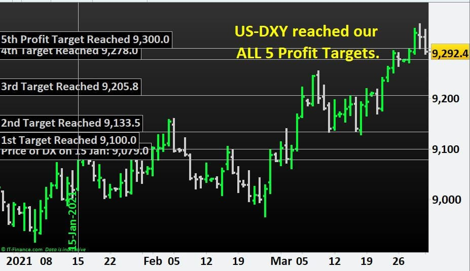 US-DXY reached all our 5 Profit Targets. Learn how to Trade Indices.