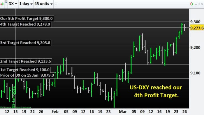 US-DXY reached our 4th Profit Target