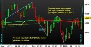 US-Dollar-Index-Trading