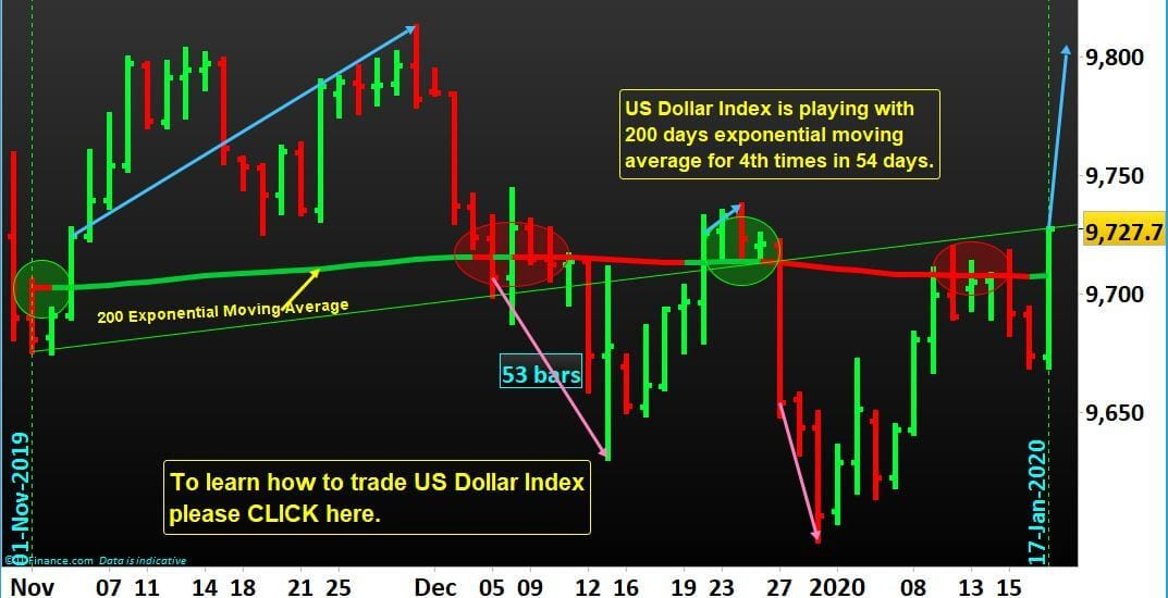US Dollar Index Trading as it plays with 200 days EMA.