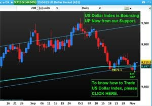 US Dollar Index is bouncing for the 18 times from our Support.