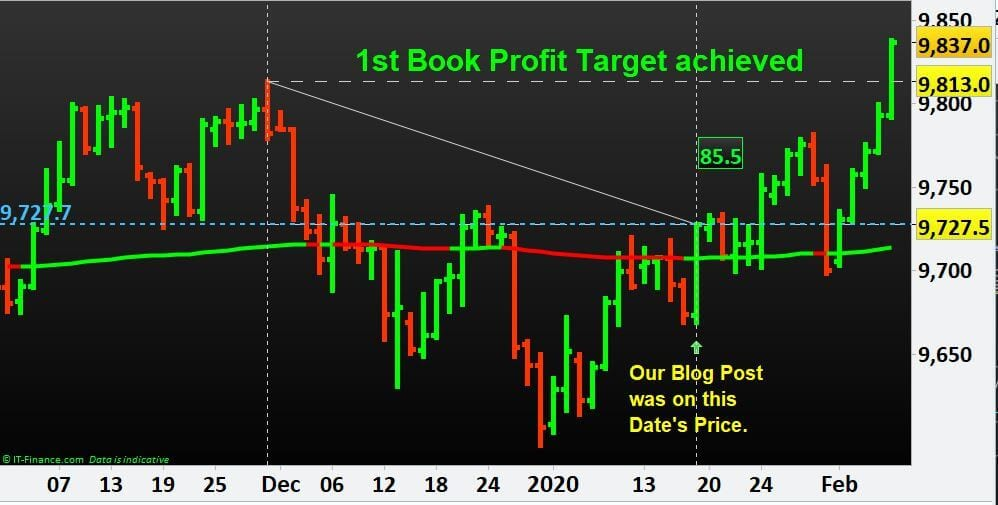 US Dollar Index USD has achieved our 1st Book Profit Target