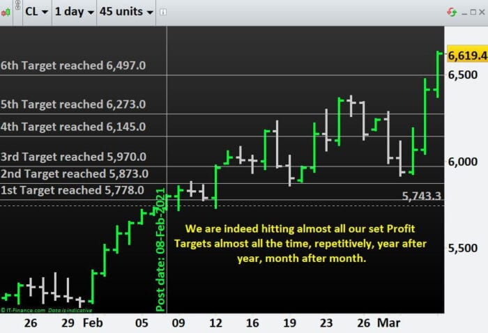 We achieve Success after Success- Commodity Crude Oil reached all of our 6 Profit Targets