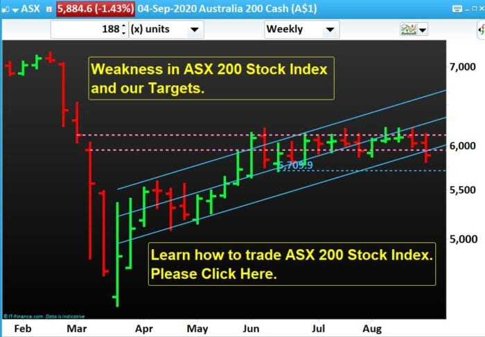 Weakness in ASX 200 Stock Index and our Targets