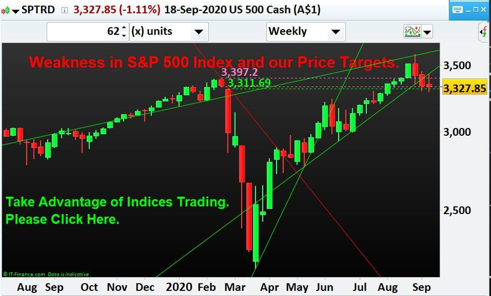 Weakness in S&P 500 Index and our Price Targets.