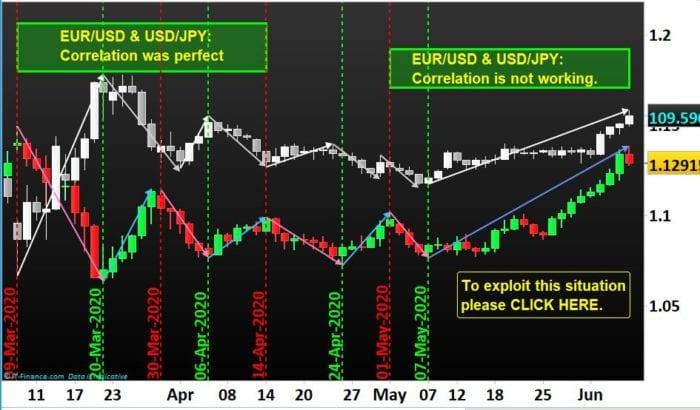 Correlation between EURUSD & USDJPY