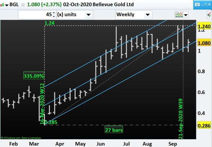Which miners to have an eye for if Gold price surges- BGL