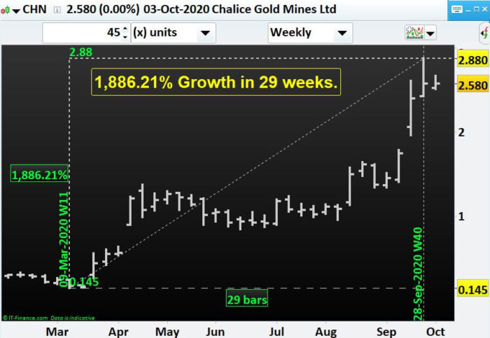 Which miners to have an eye for if Gold price surges- CHN