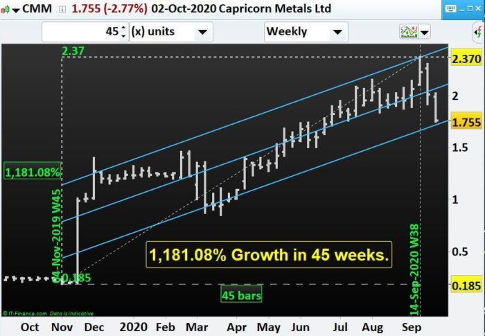 Which miners to have an eye for if Gold price surges- CMM