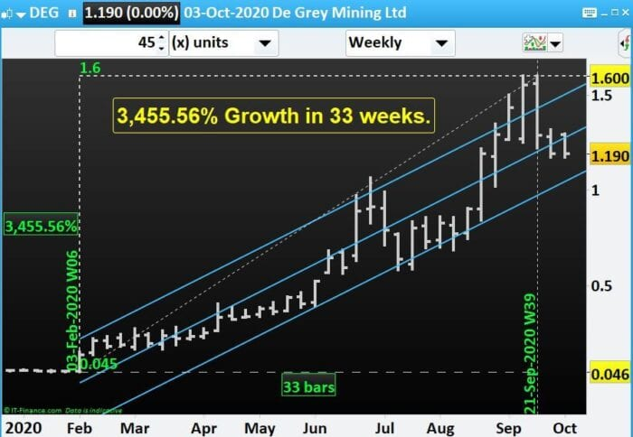 Which miners to have an eye for if Gold price surges- DGL