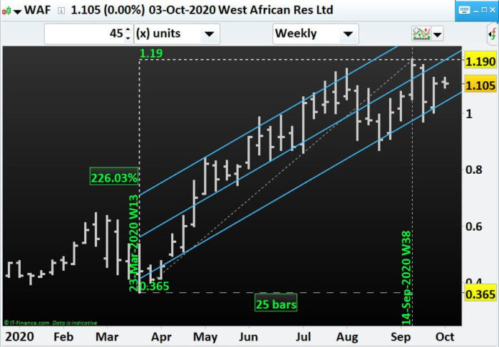 Which miners to have an eye for if Gold price surges- WAF