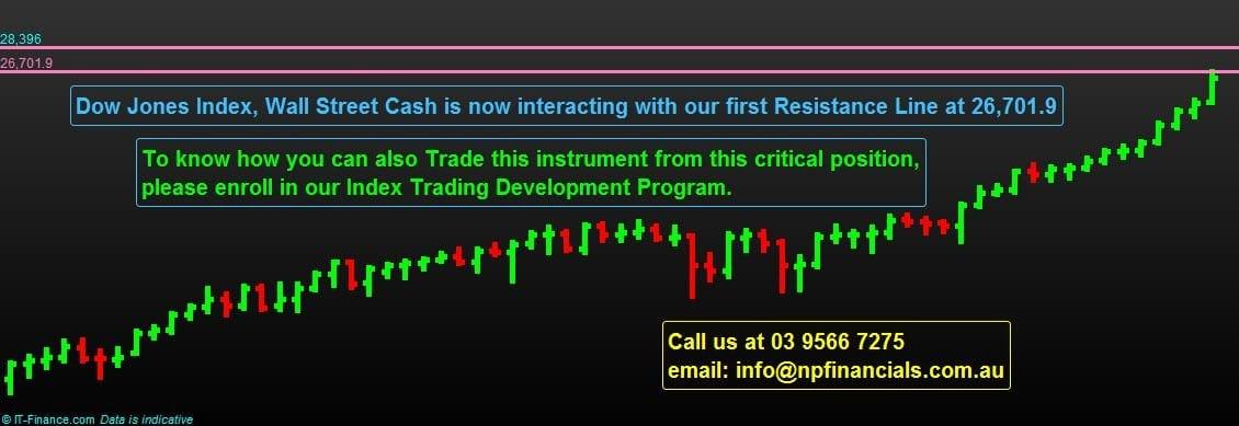 DOW JONES INDEX Trading
